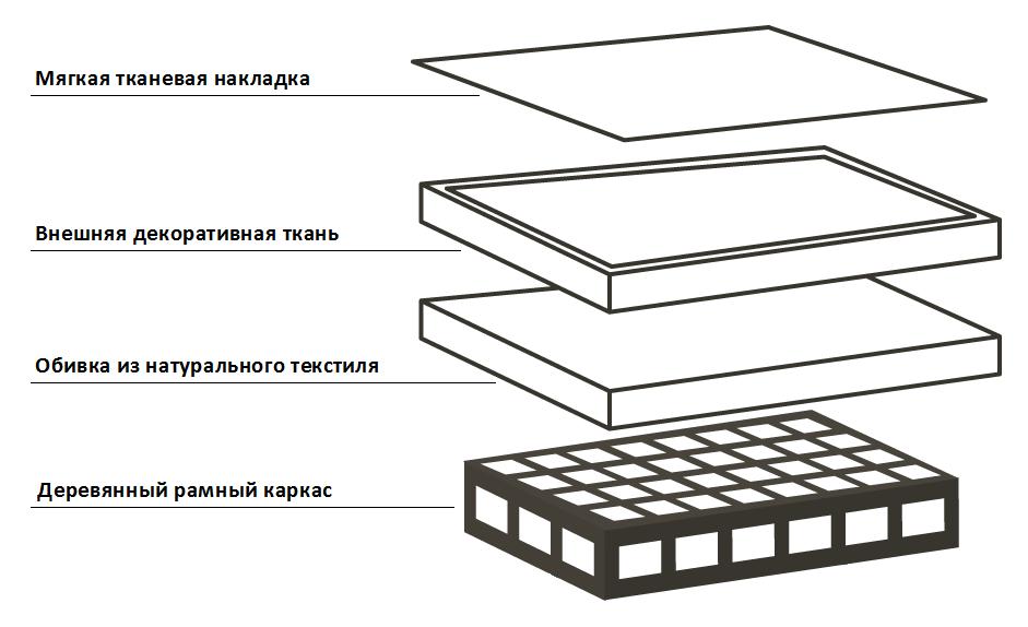 Схема кровати Ecorama