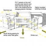 Солнечный дом в Лестершире, солнечные технологии
